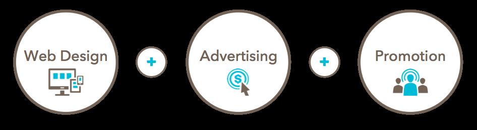 webdesign-advertising-promotion
